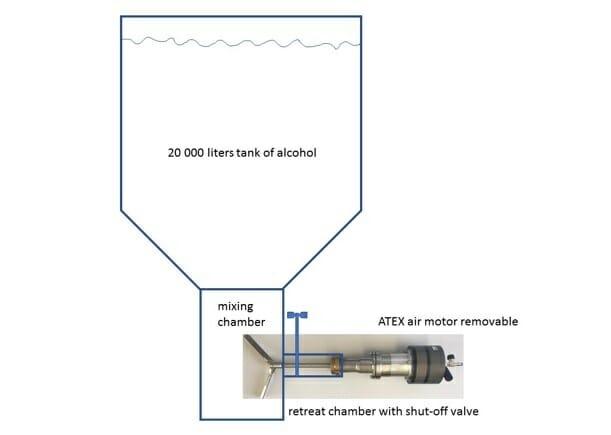 Effiziente ATEX Rührwerkstechnik, leistungsstark mit hohem Drehmoment zum Rühren in großen Behältern.
